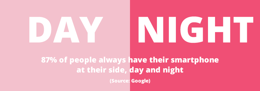 87% of people always have their smartphone at their side, day and night