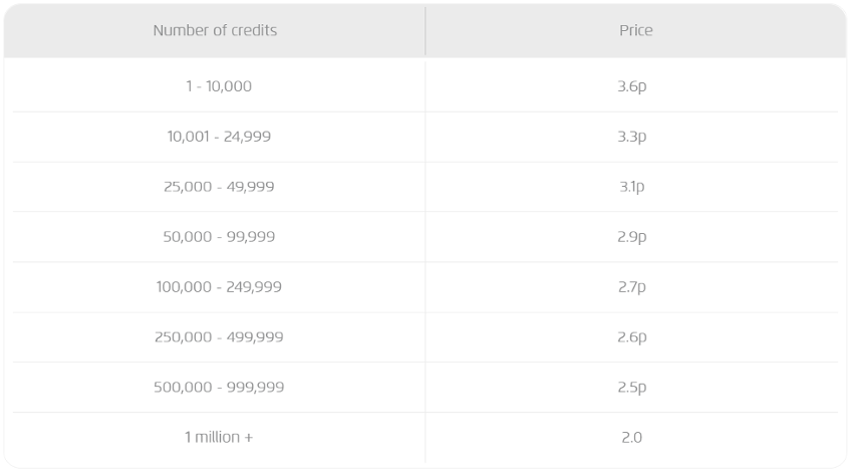 TM Prices