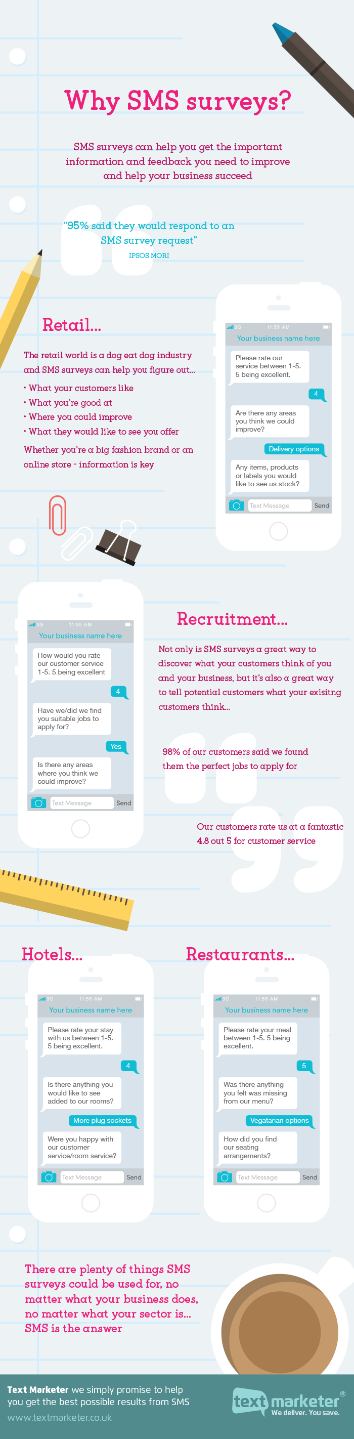 Infographic showing effectiveness of sms surveys
