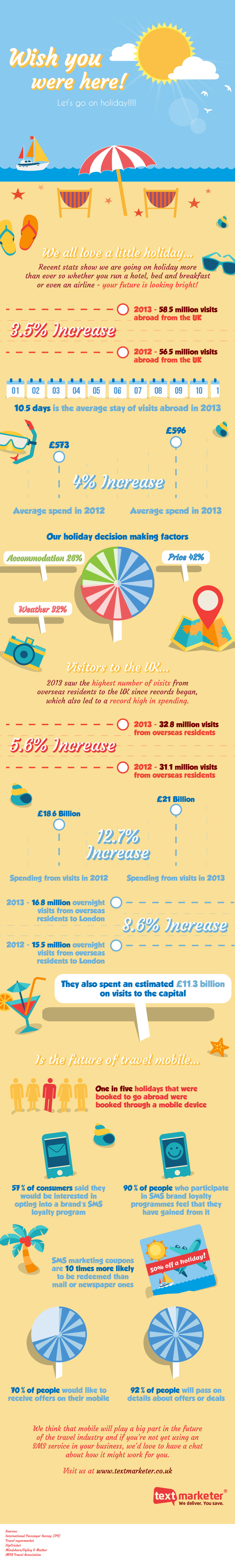 Mobile marketing during the Summer holidays. Statistics in one infographic