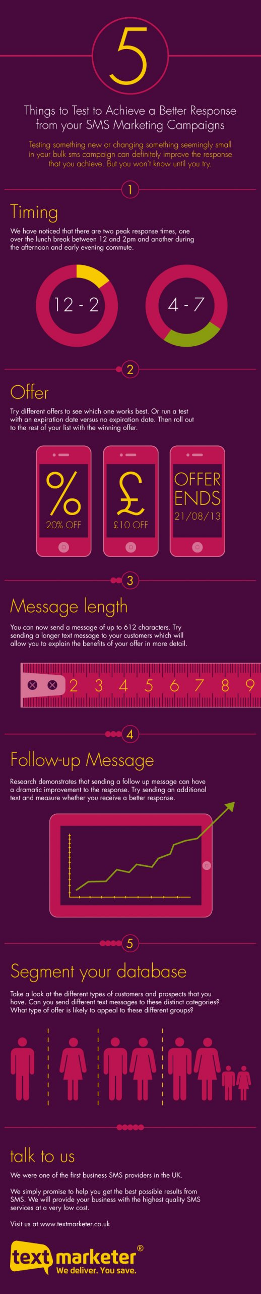 Text Marketer achieve better response from sms marketing infographic