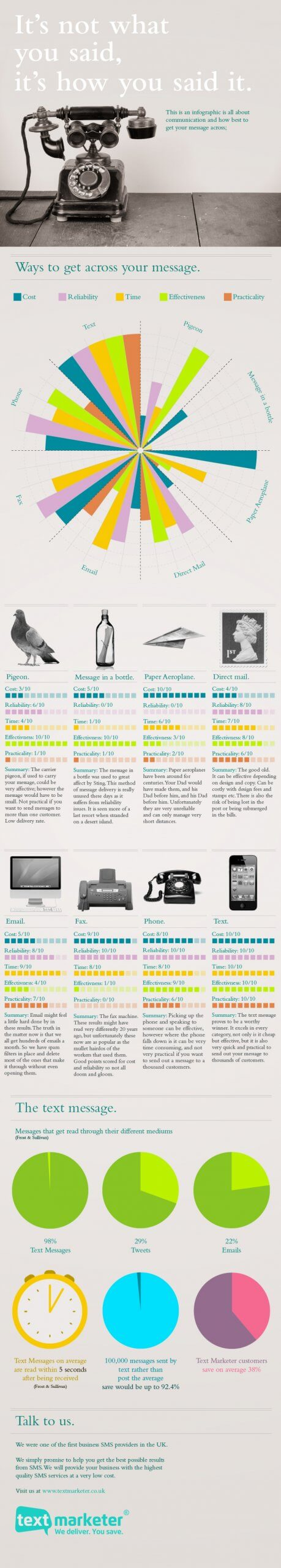 Text Marketer it's not what you said but how you said it infographic
