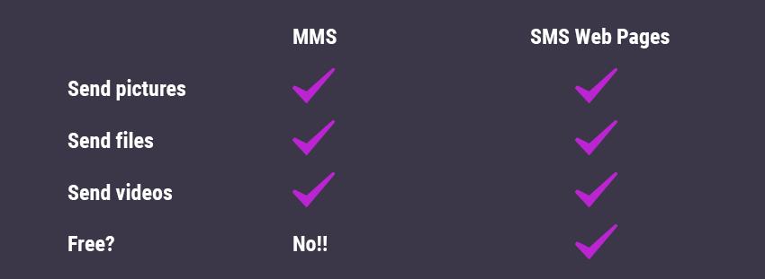 mms vs sms comparison
