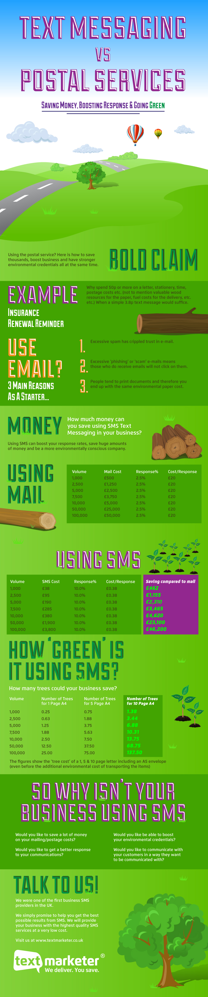 Text Marketing VS Postal Mail - Infographic