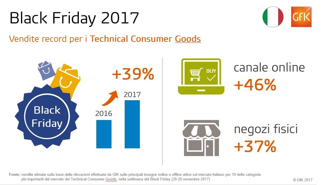 GfK_Black_Friday_2017- Campagne SMS per il Black friday