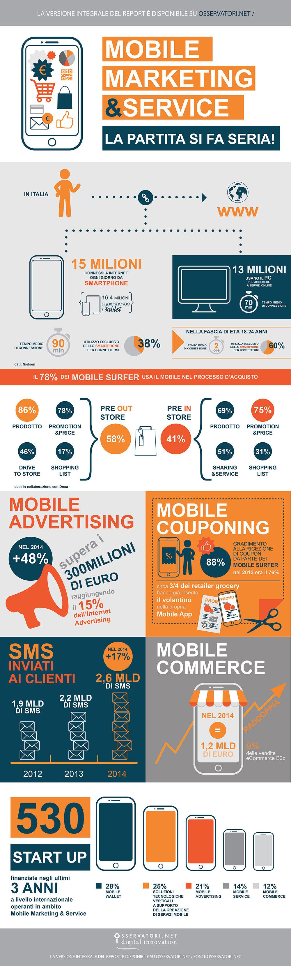 mobile marketing infografica