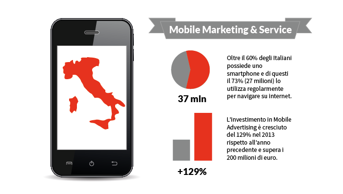 Mobile Marketing & Service : statistiche